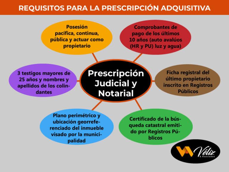 Requisitos para la prescripción adquisitiva Perú 2021