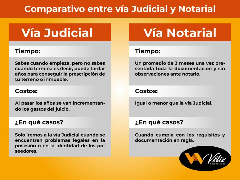 comparativo entre prescripción adquisitiva Notarial y Judicial Perú 2021